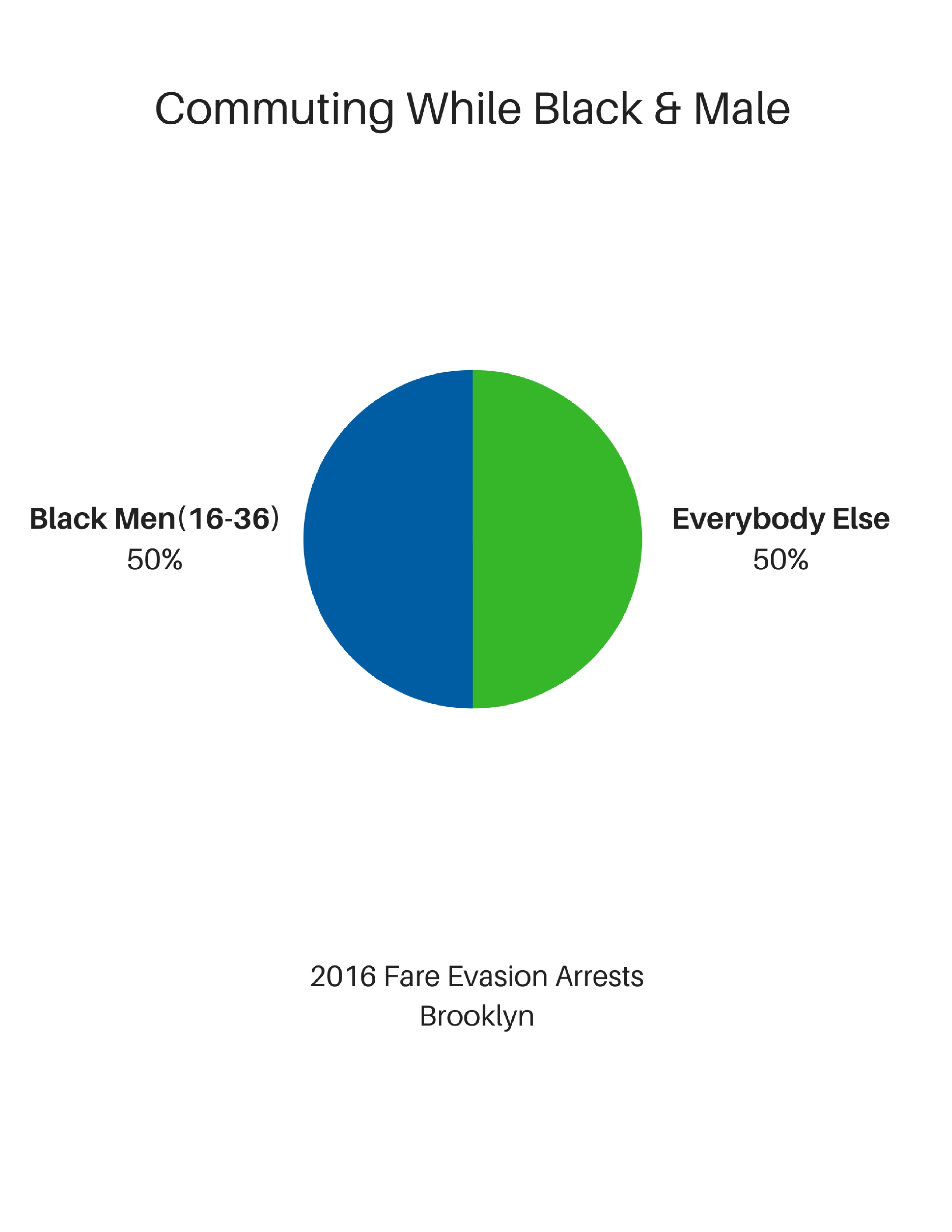 NAN Releases Guide For Brooklyn's Black Commuters Detailing Subway Stations Where Anti-Black Policing Occurs